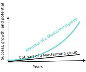 Mastermind Group Success Curve